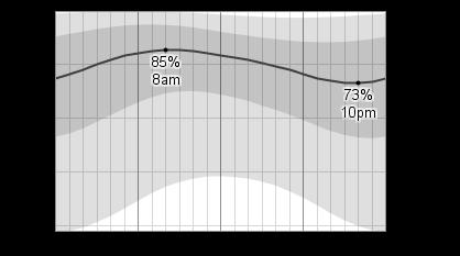 Houston Weather February Average
