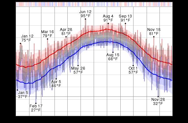 Average Temperature Hilton Head Island September