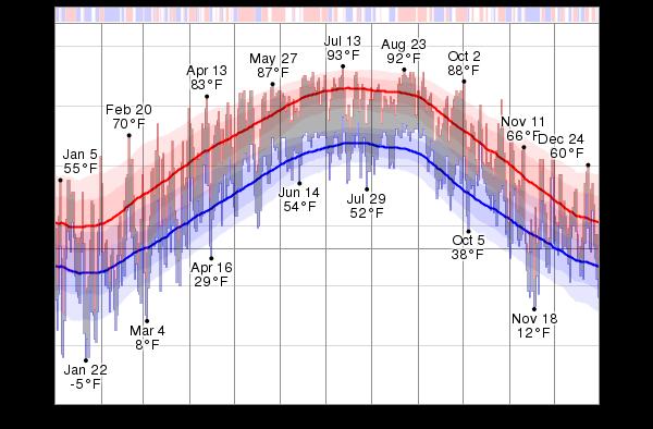 WKYT | Lexington, Kentucky | Weather Forecast & Radar