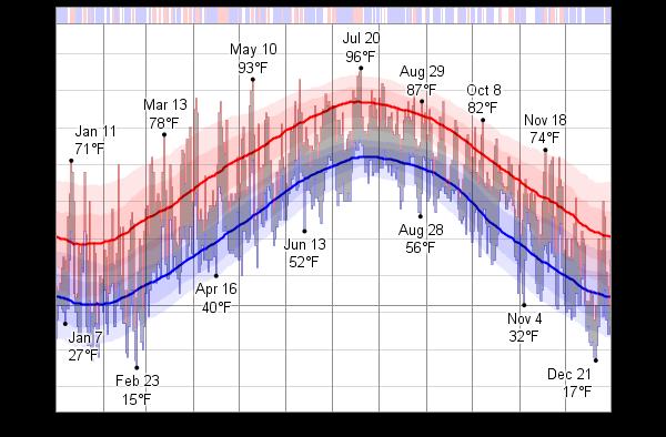 Average Temperature In Virginia Beach In February