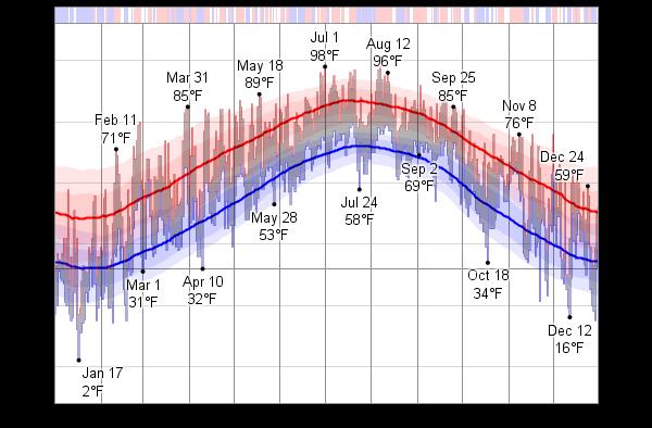 Average Temperature Virginia Beach