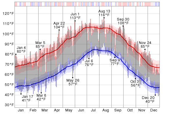 Historical Temperature in Yuma