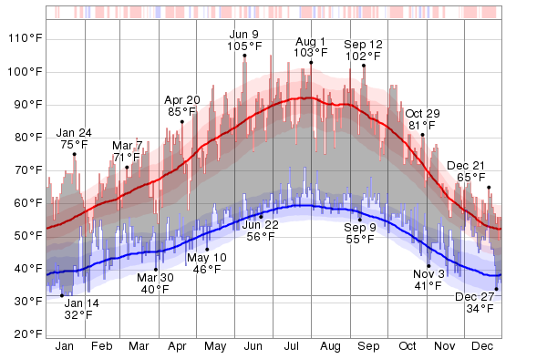 Sacramento, California 7 Day Weather Forecast - The ...