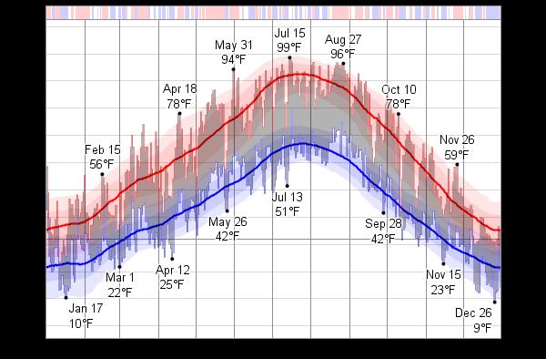 Climate battle: Denver vs Salt Lake City (winters, snow ... |Salt Lake City Temperature