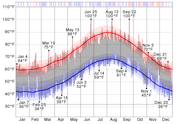 Historical Weather For The Last Twelve Months in Catania ...