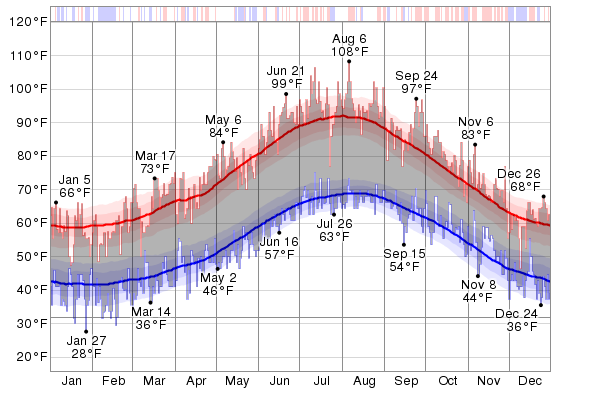 Historical Weather For 2012 in Catania, Italy - WeatherSpark