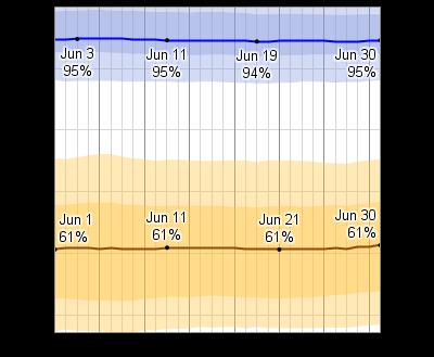 what is weather in dublin ireland in june