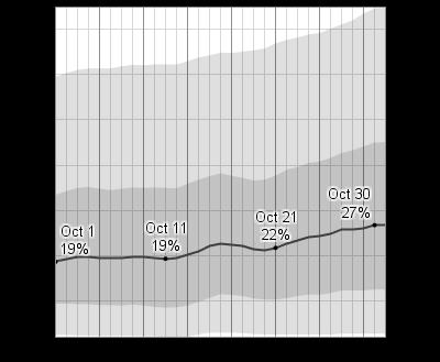 Austin Tx Weather Averages October