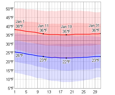 Boston Weather Forecasts - Bostoncom