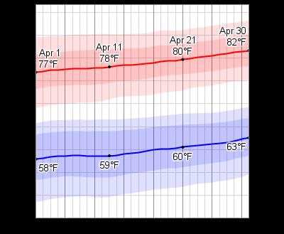 Daytona Beach Average Weather In April
