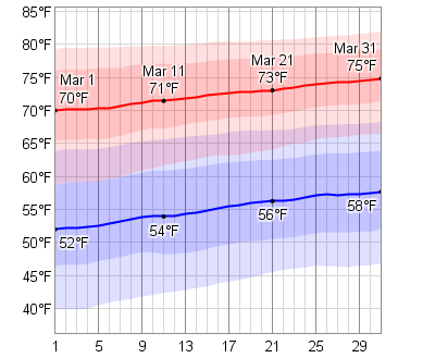 Average Weather In Houston In March