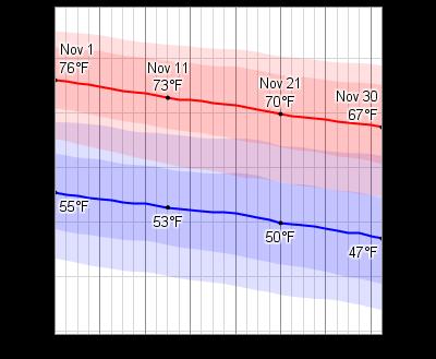 Houston Weather November Average