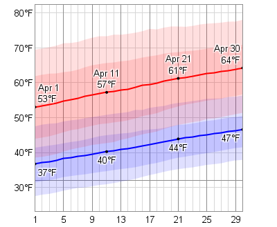 Chicago Weather Averages April - Chicago weather averages