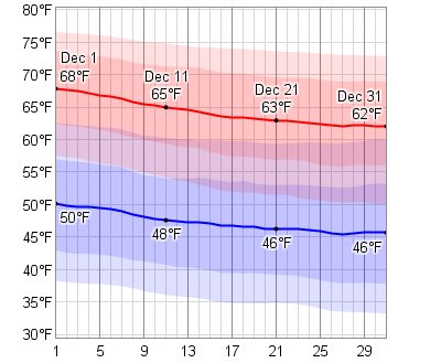 average weather in december for panama city florida usa. Black Bedroom Furniture Sets. Home Design Ideas
