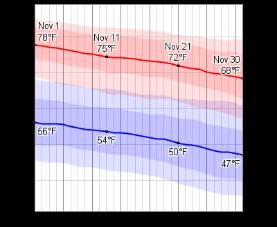 San Antonio Tx Weather November