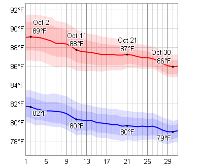 Average Weather In Cayman Islands In October