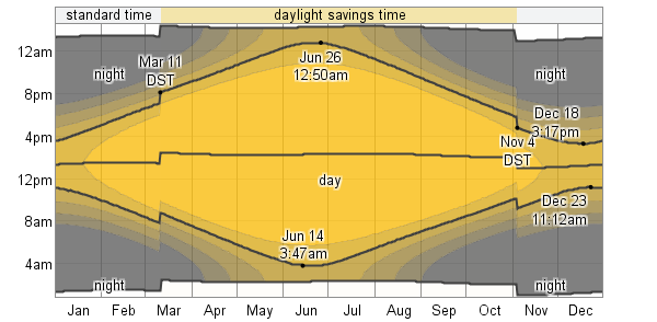 Daily Sunrise & Sunset with Twilight and Daylight Savings Time