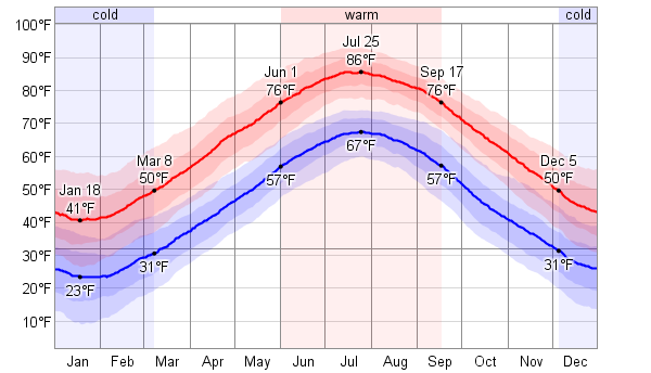 Average Rainfall In Atlantic City Nj