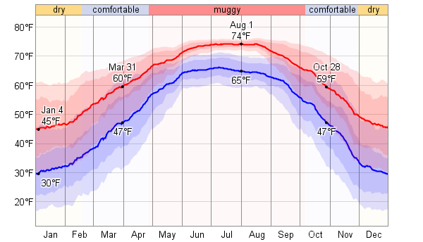 dew_point_temperature_f.png