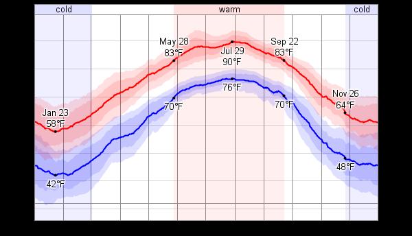 Average Temperature In Hilton Head Island In July