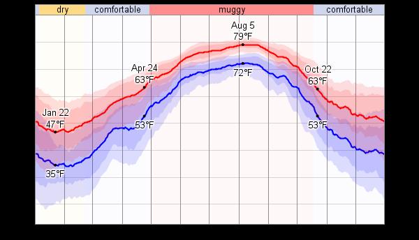 Hilton Head Island Average Temperatures In April