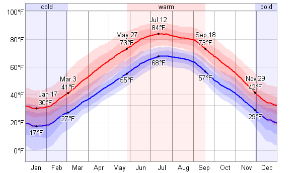 Weather Chicago Il Averages - Chicago weather averages