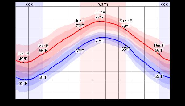 Average Temperature In Virginia Beach In December