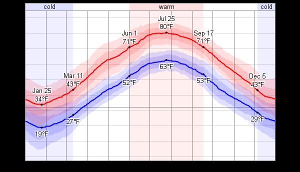 Temperature Rhode Island December