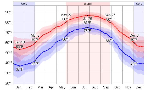 Oak Island North Carolina Weather In March