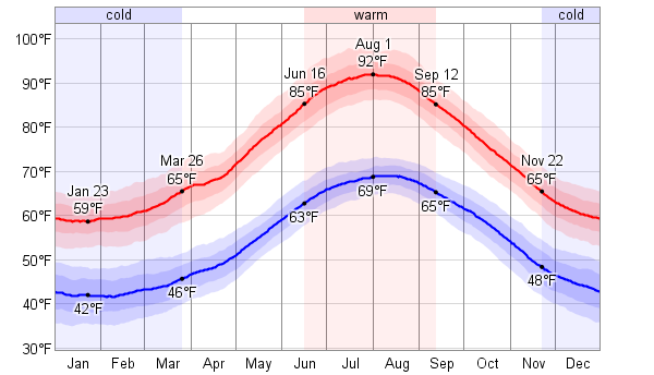 Average Weather For Catania, Italy - WeatherSpark