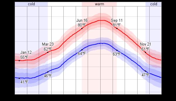 Napoli Wetter
